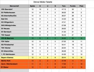 Dörner-Müller-Tabelle